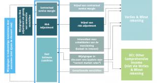 Werking van de V&W onder IFRS 4 fase 2
