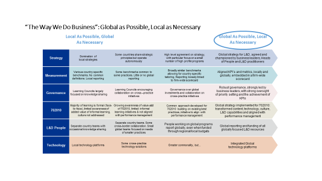 Global as possible, local as necessary