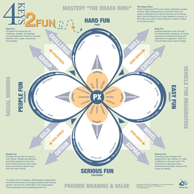 4 Keys 2 Fun Lazarro
