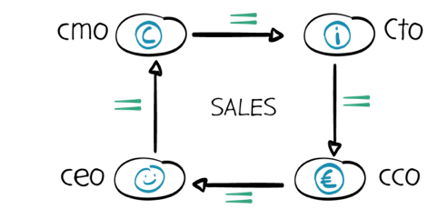 Processtructuur KPI-loop