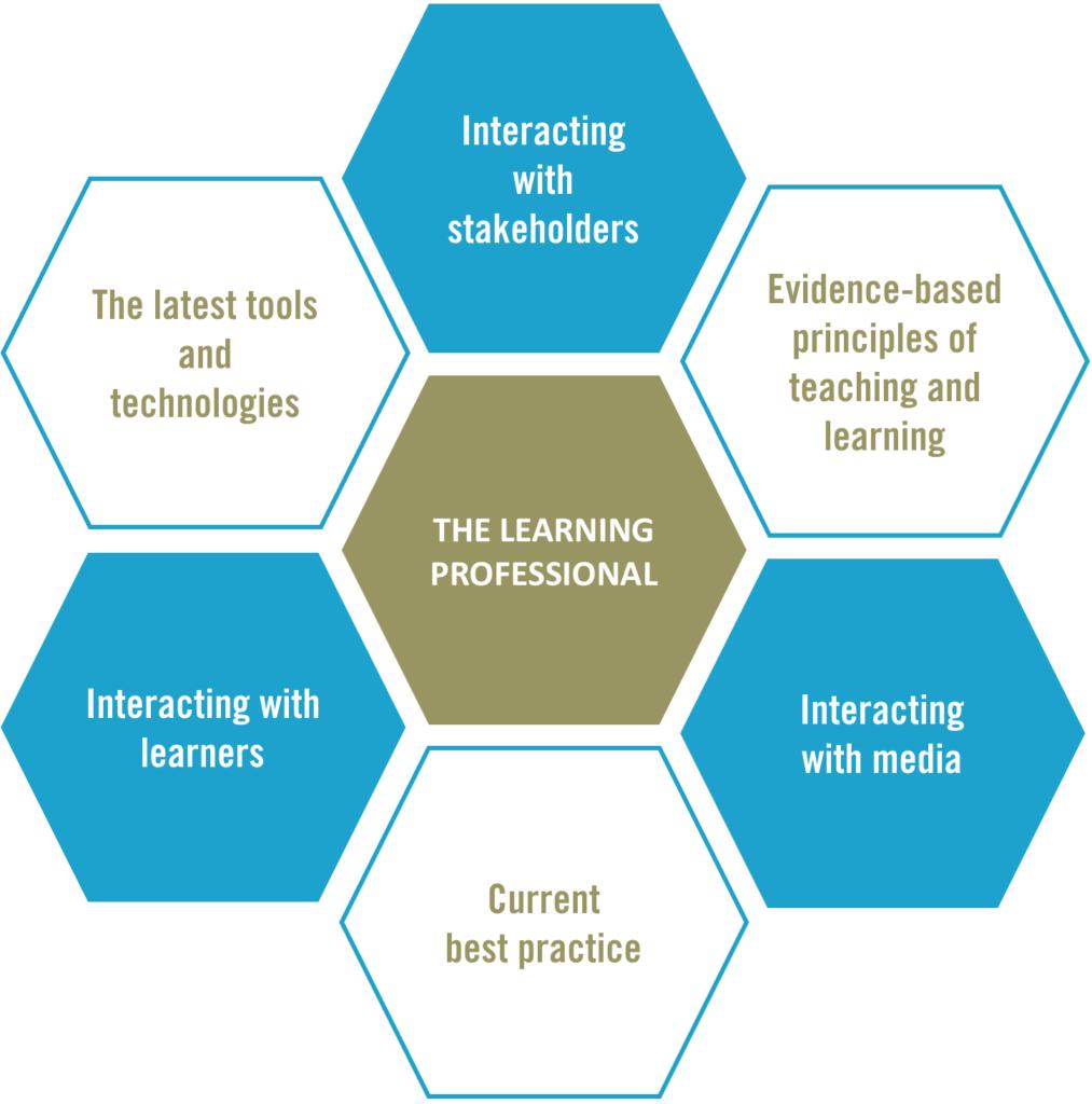 Nieuwe skills learning professionals