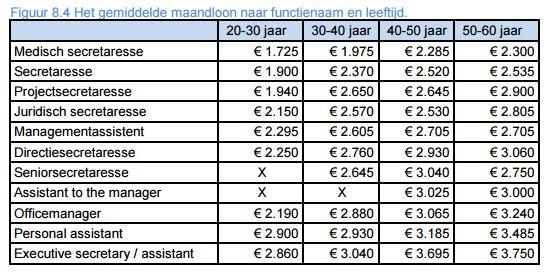 Salaris indicatie secretaresses 2014