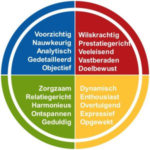 Insights Discovery Model