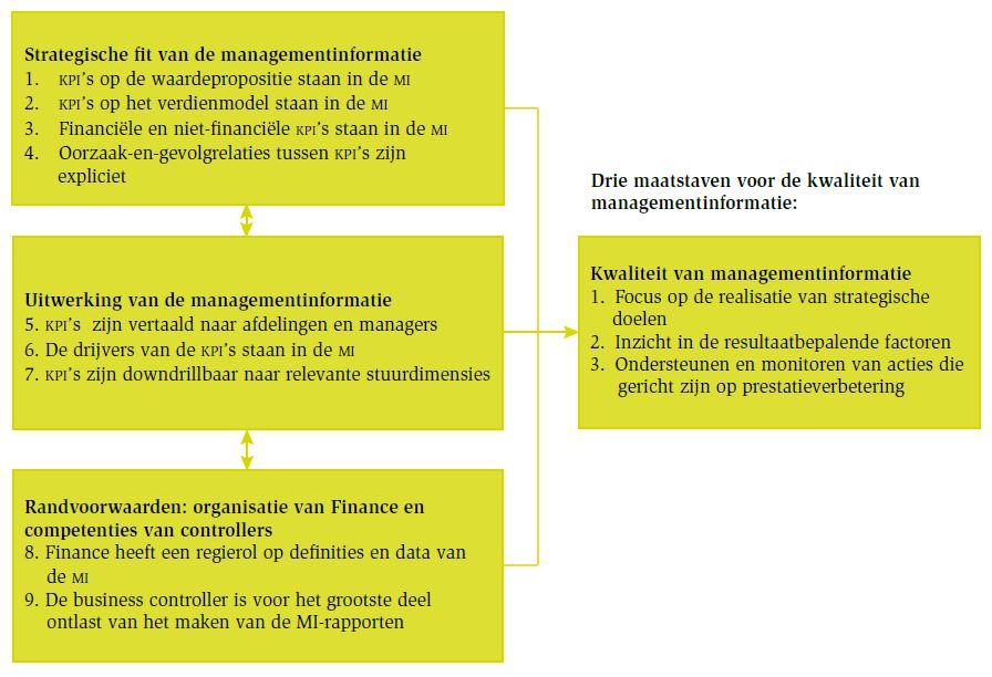 Negen beinvloedende factoren in de kwaliteit van management informatie