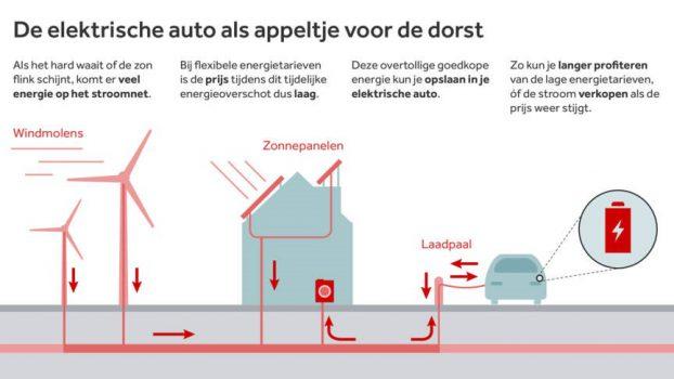 Elektrische deelauto gamechanger